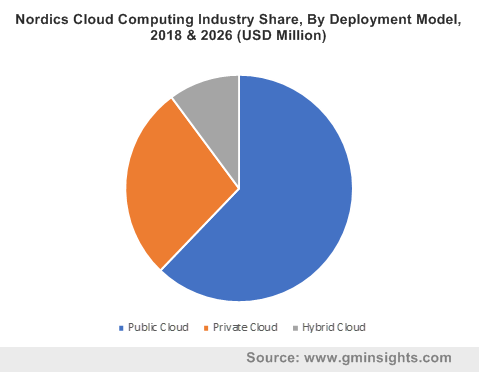 Nordics Cloud Computing Industry Share, By Deployment Model, 2018 & 2026 (USD Million)