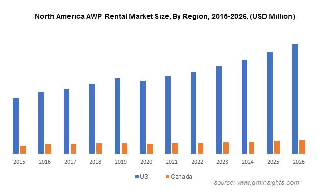 North America AWP Rental Market