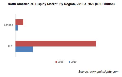 North America 3D Display Market