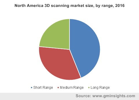 North America 3D scanning market by range