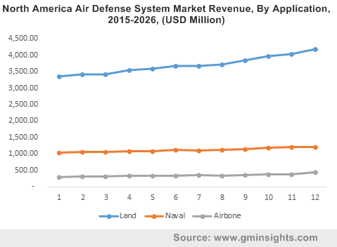 North America Air Defense System Market Revenue, By Application, 2015-2026, (USD Million)