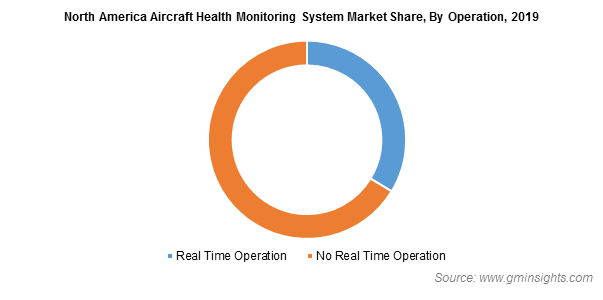 North America Aircraft Health Monitoring System Market By Operation