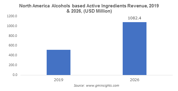 North America Alcohols based Active Ingredients Revenue