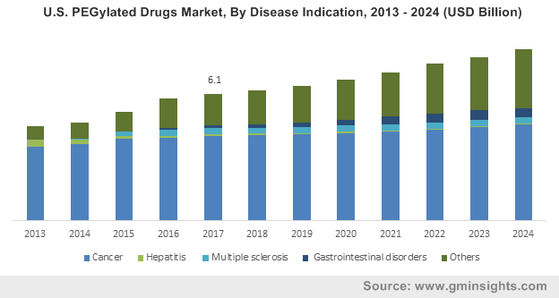 U.S. PEGylated Drugs Market, By Disease Indication, 2013 – 2024 (USD Billion)