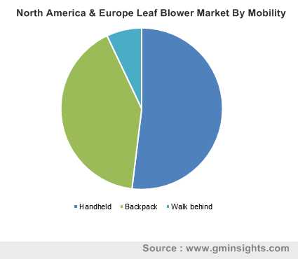 North America & Europe Leaf Blower Market By Mobility