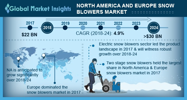 North America and Europe Snow Blowers Market