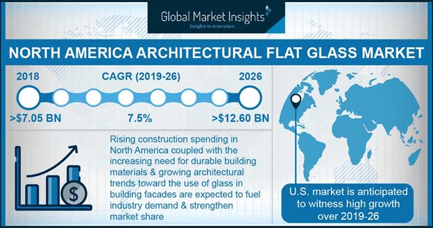 North America Architectural Flat Glass Market