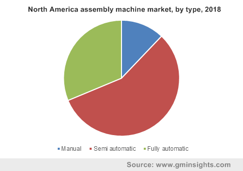 North America assembly machine market, by type, 2018