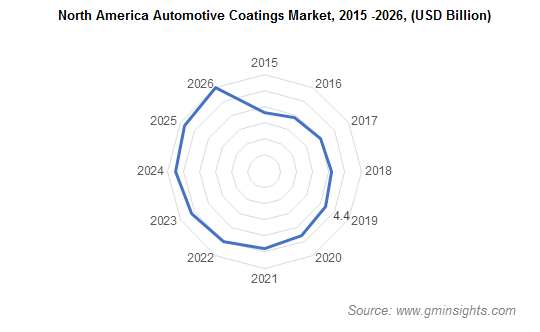 Automotive Coatings Market by Region