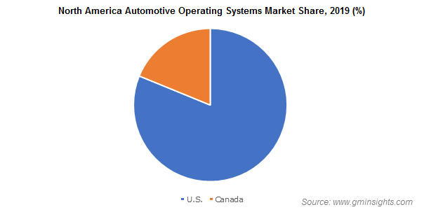 North America Automotive Operating Systems Market