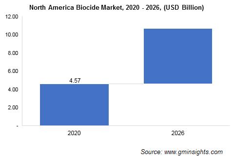 Biocides Market by Region