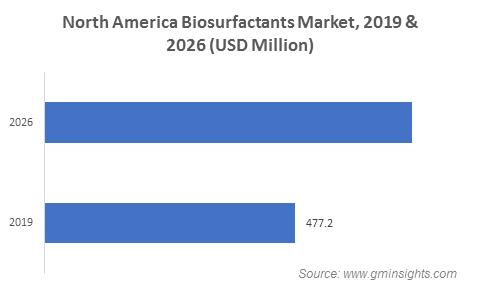 North America Biosurfactants Market