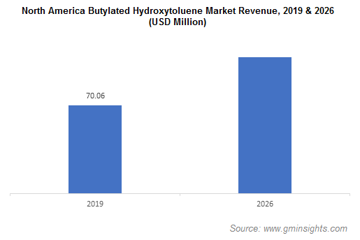 Butylated Hydroxytoluene Market by Region