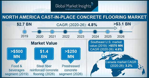 North America Cast-In-Place Concrete Flooring Market