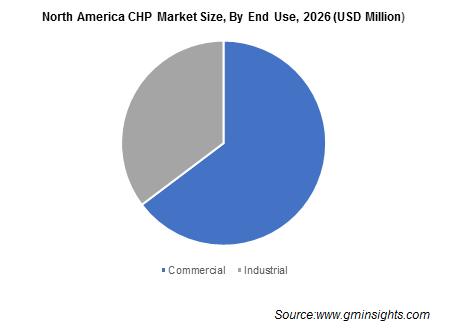 North America CHP Market