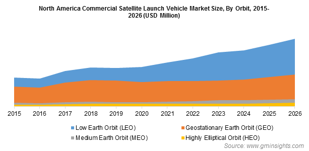 North America Commercial Satellite Launch Vehicle Market By Orbit