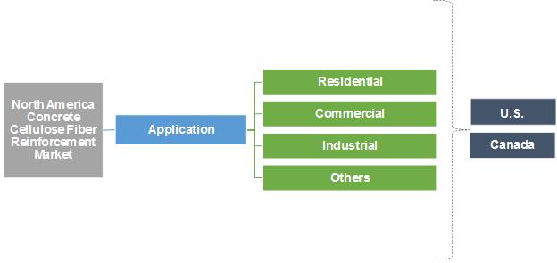 North America Concrete Cellulose Fiber Reinforcement Market