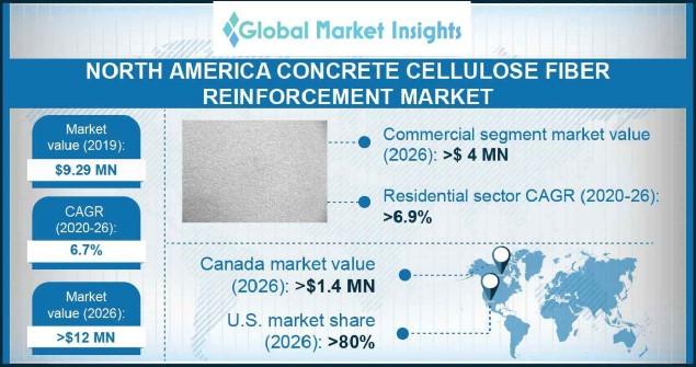 North America Concrete Cellulose Fiber Reinforcement Market Outlook