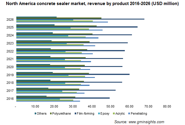 North America Concrete Sealer Market by Product