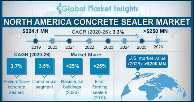 North America Concrete Sealer Market Statistics