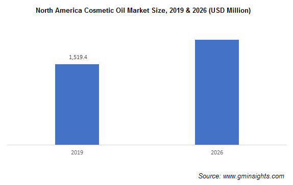 Cosmetic Oil Market by Region