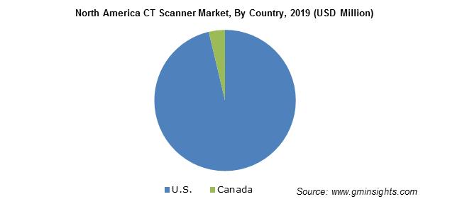 North America CT Scanner Market