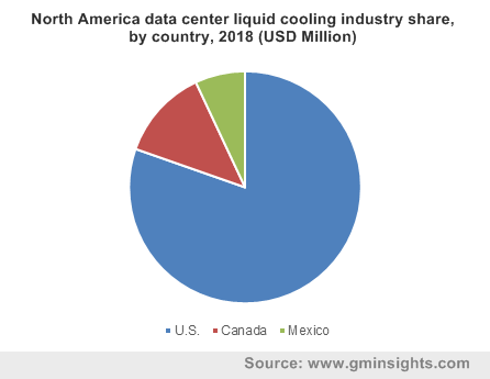 North America data center liquid cooling industry share, by country, 2018 (USD Million)