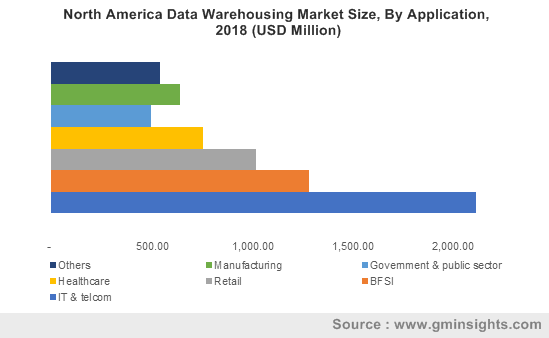 North America Data Warehousing Market By Application