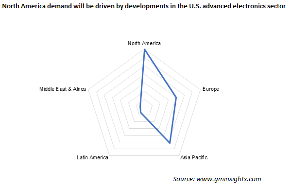 North America demand will be driven by developments in the U.S. advanced electronics sector