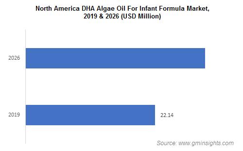 DHA Algae Oil for Infant Formula Market by Region
