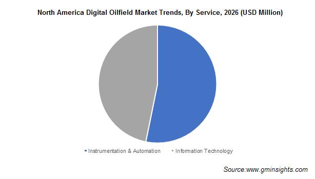 North America Digital Oilfield Market