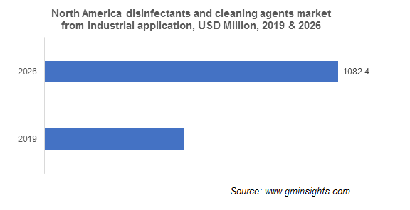 North America Disinfectants and Cleaning Agents Market by Application