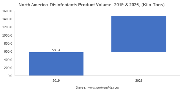 North America Disinfectants Product Volume