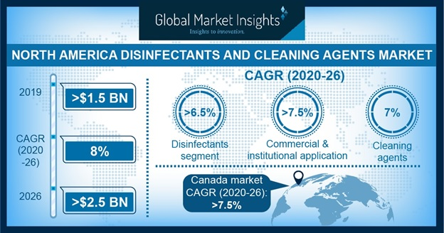 North America Disinfectants and Cleaning Agents Market Outlook