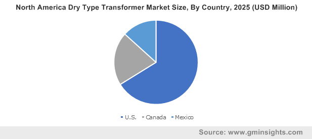 North America Dry Type Transformer Market Size, By Country, 2025 (USD Million)