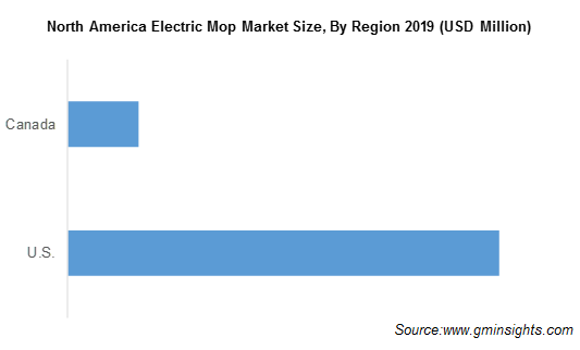 North America Electric Mop Market