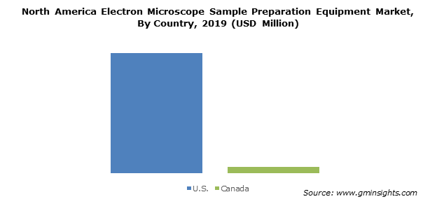 North America Electron Microscope Sample Preparation Equipment Market By Country