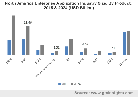 North America Enterprise Application Industry Size, By Product, 2015 & 2024 (USD Billion)