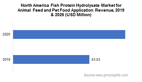 North America Fish Protein Hydrolysate Market for Animal Feed and Pet Food Application Revenue