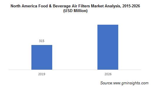 North America Food & Beverage Air Filters Market