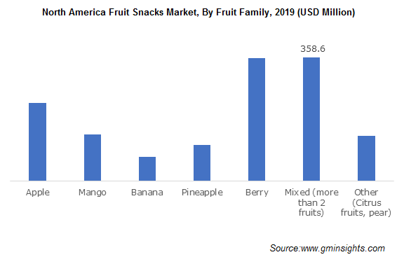 North America Fruit Snacks Market