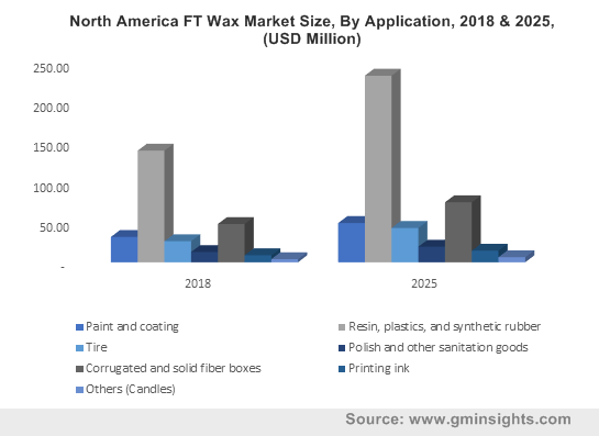 North America FT Wax Market Size, By Application, 2018 & 2025, (USD Million)