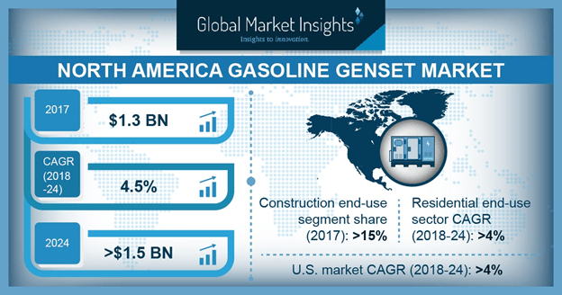 North America Gasoline Genset Market