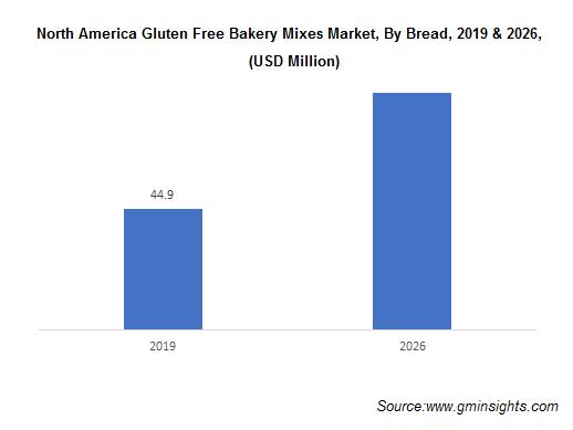 North America Gluten Free Bakery Mixes Market