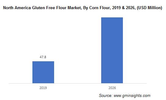 North America Gluten Free Flour Market By Corn Flour