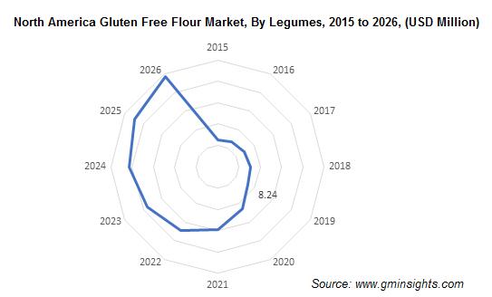 North America Gluten Free Flour Market By Legumes