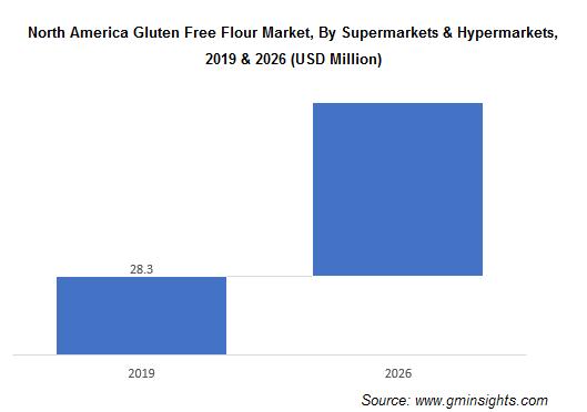 North America Gluten Free Flour Market By Supermarkets & Hypermarkets