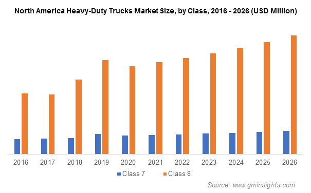 North America Heavy-Duty Truck Market