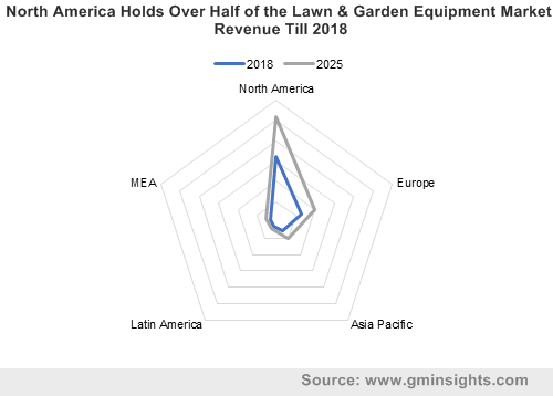 North America Holds Over Half of the Lawn & Garden Equipment Market