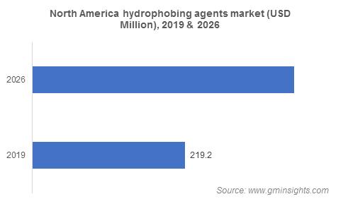 Hydrophobing Agents Market by Region